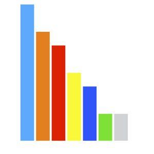 SpencerMetrics Pareto chart