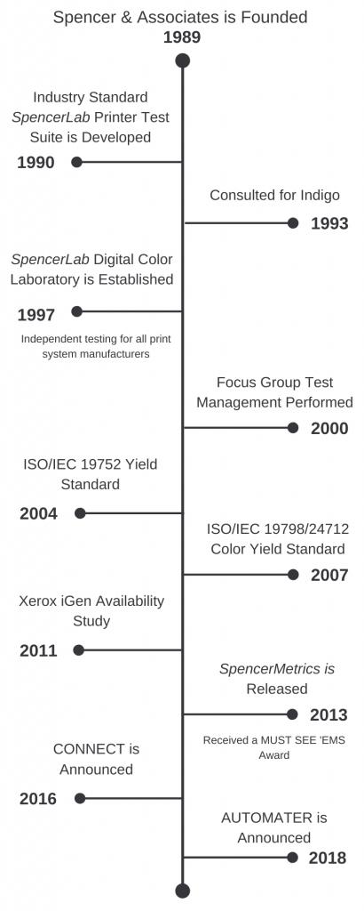 SpencerMetrics Company Timeline
